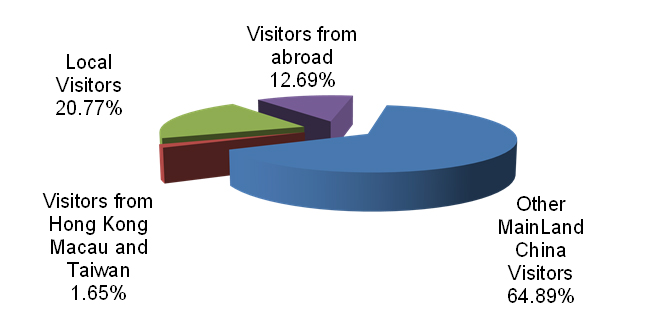 Visitors Internationally