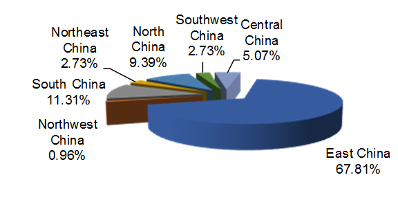 Visitor's Geographic Origin Within China